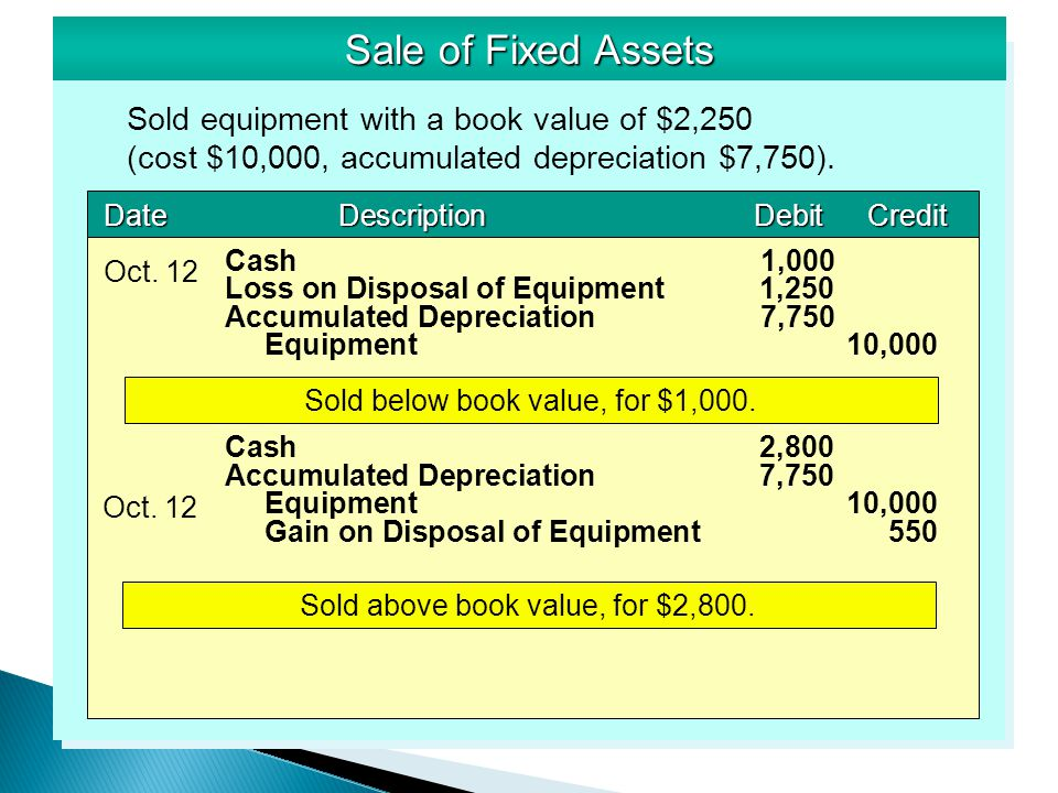 depreciation and sale of asset Depreciation is used in accounting to convert costs related to the purchase of a tangible fixed or capital asset into an expense of a company's operations over time this is recorded on the income statement as depreciation expense.