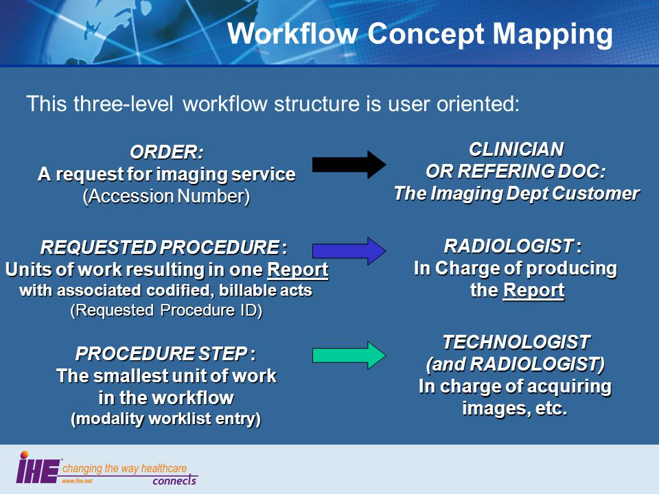 Workflow Concept Mapping