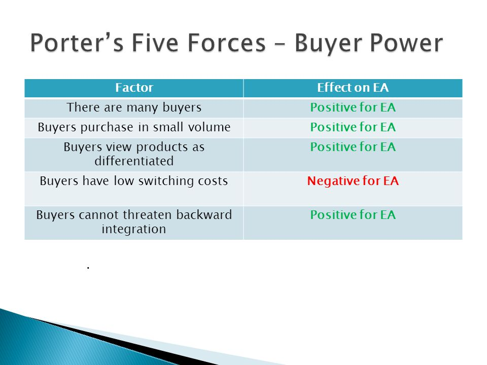 porter s five forces video game industry Transcript of porter's 5 forces analysis - microsoft/xbox porter's 5 forces model who supplies the video game industry has a worth of over $67 billion with an.