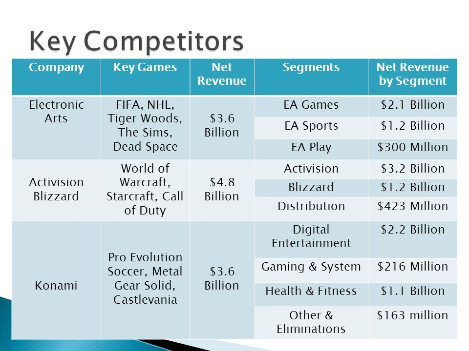 electronics arts company analysis Dcf analysis shows a good upside potential for ea's stock with target price of  $103  the company is likely to profit from the gaming industry.