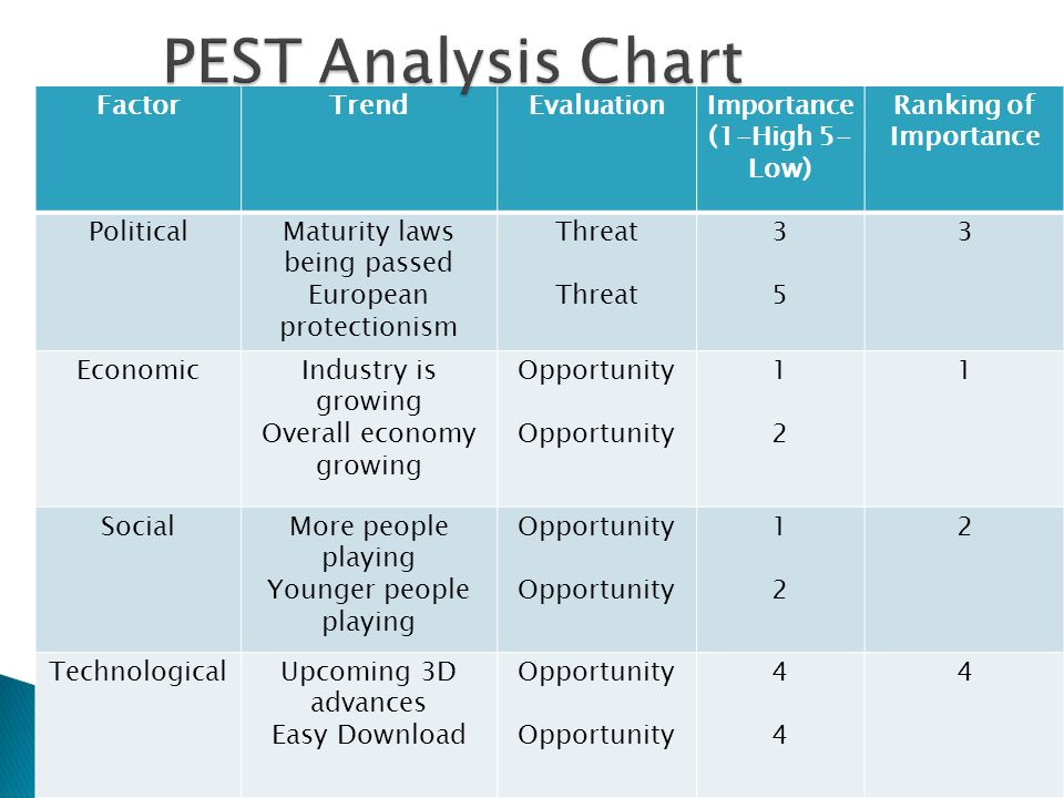 pest analysis for playstation 3 In this full swot analysis we discuss the playstation 3's brand value, pricing,  reputation as well as other strengths, weaknesses, opportunities and threats to.