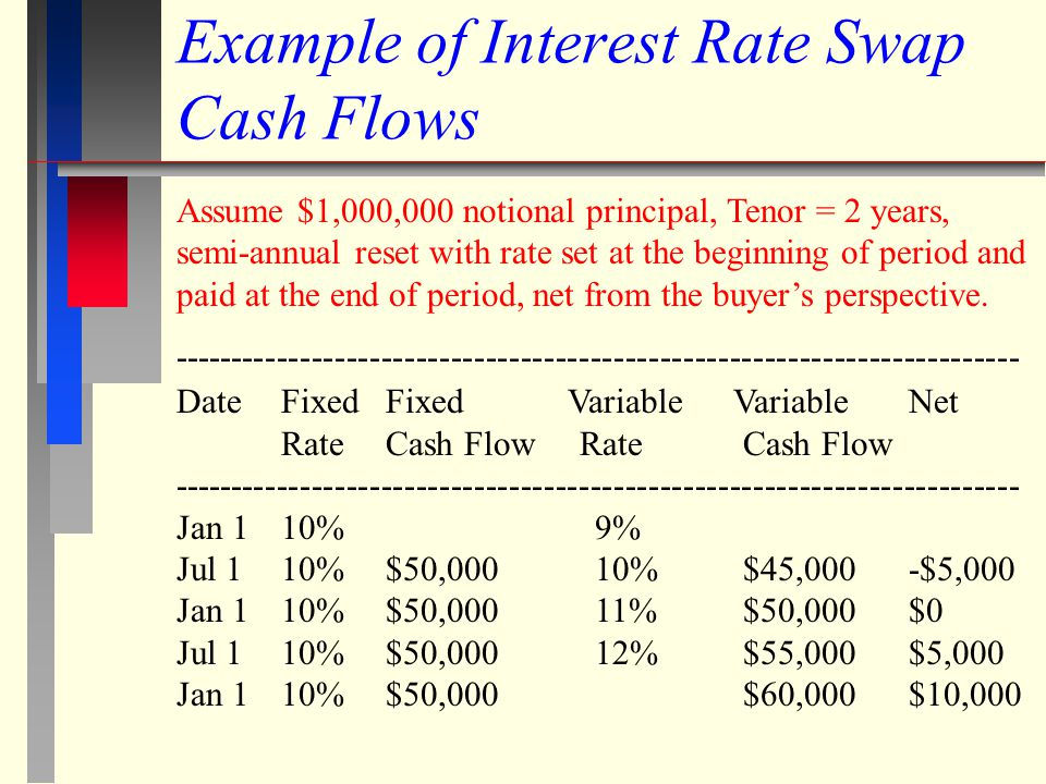 Using Options and Swaps to Hedge Risk - ppt download
