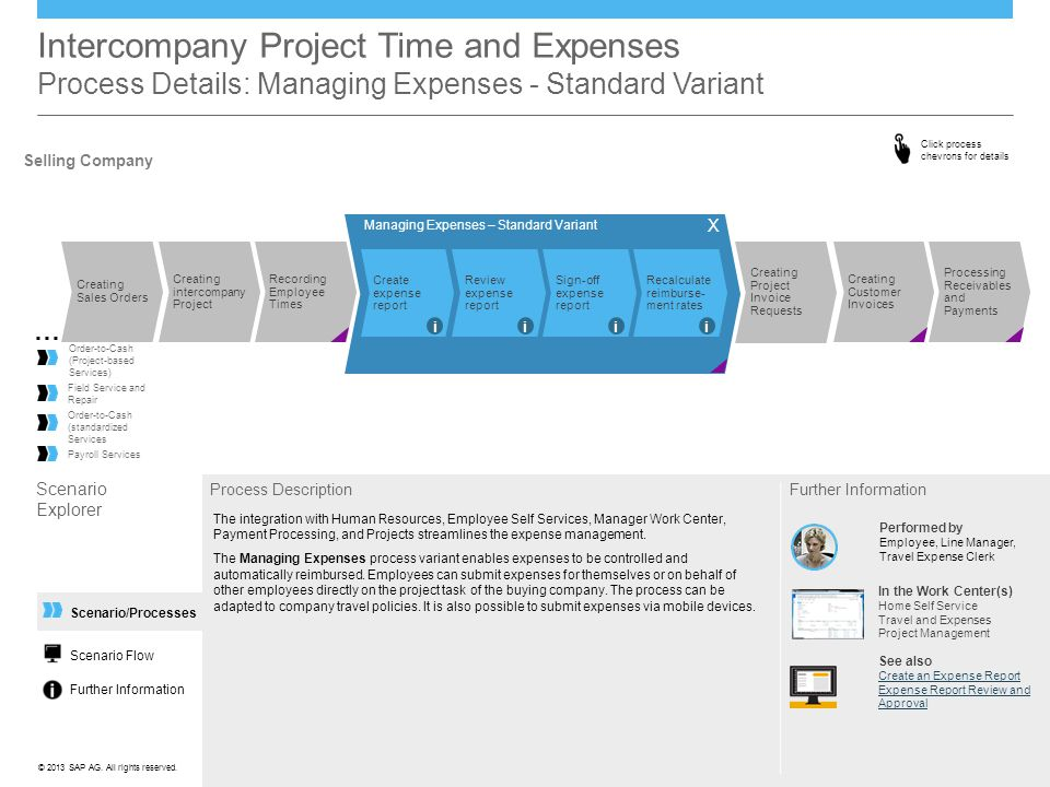 Intercompany Project Time And Expenses Scenario Overview Ppt Download - Work from home invoice processing