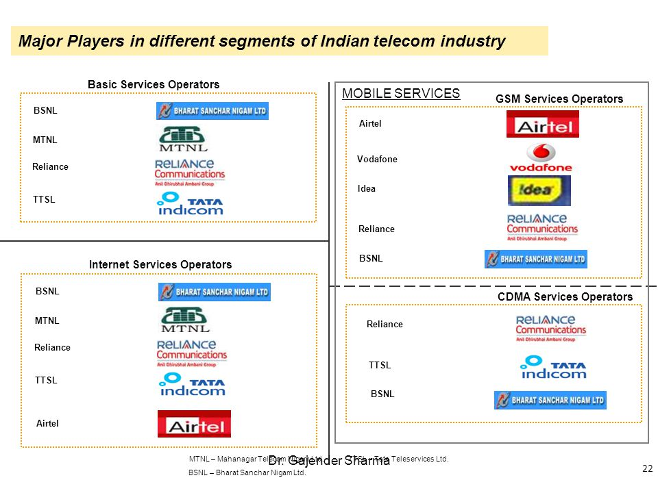 market segmentation in telecom sector its Find out what makes b2b market segmentation different and uniquely challenging  government/public sector  in a consumer market with tens of thousands of.