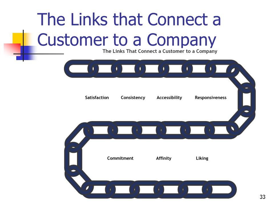 The Links that Connect a Customer to a Company