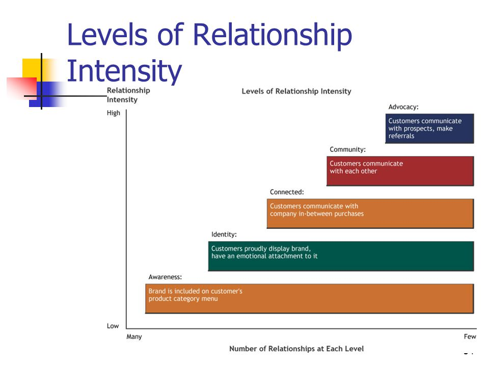 Levels of Relationship Intensity