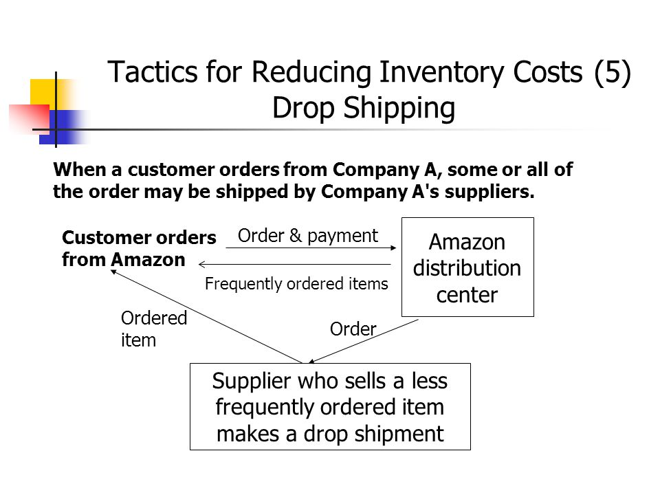 Tactics for Reducing Inventory Costs (5) Drop Shipping