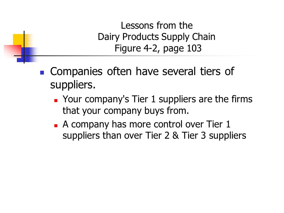Lessons from the Dairy Products Supply Chain Figure 4-2, page 103