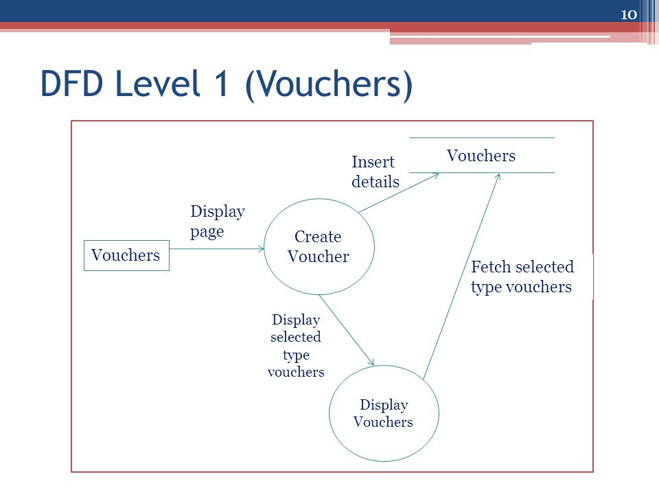 Stockdoc advanced stock management system ppt video for Create dfd online