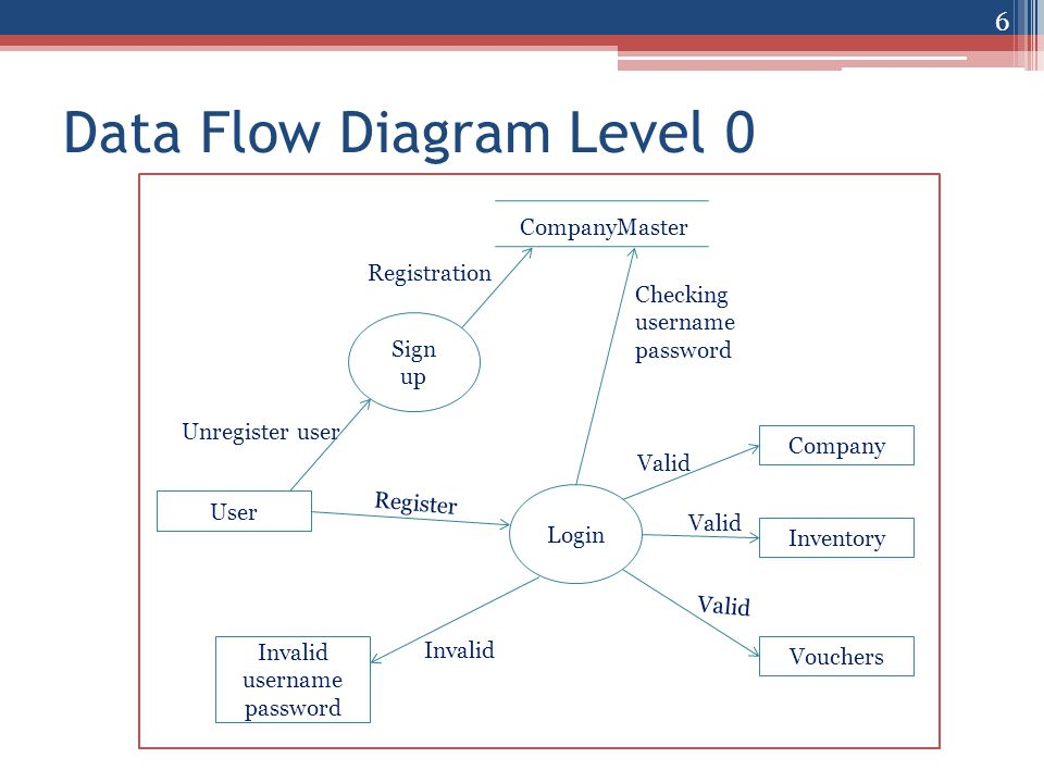 Stockdoc advanced stock management system ppt video online download data flow diagram level 0 ccuart Gallery