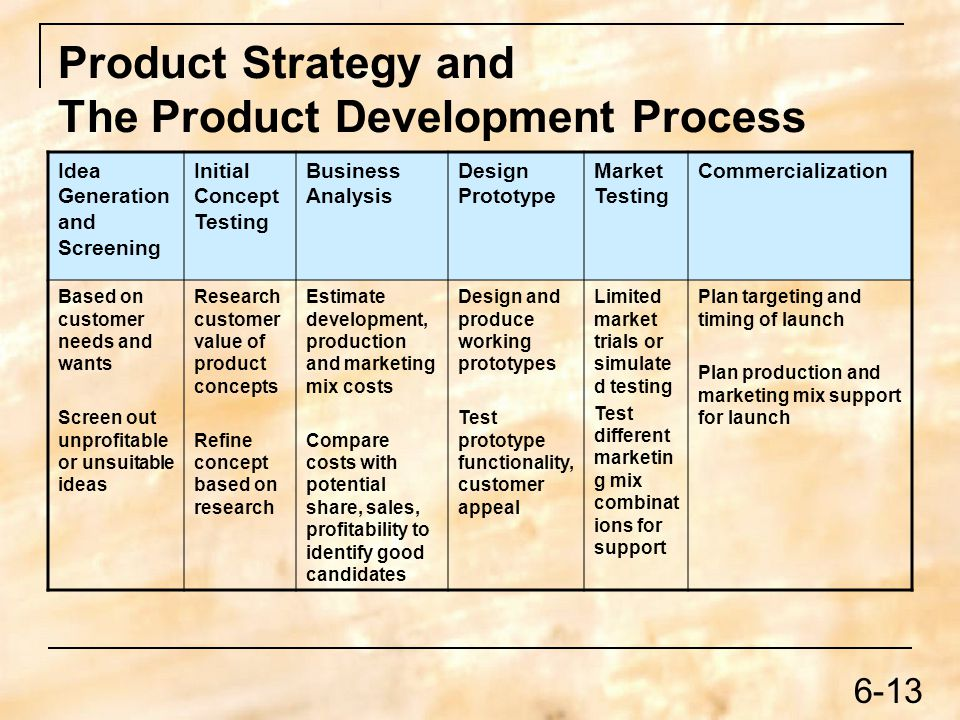 Marketing Planning Problem Solving Dr Carter Ppt Download