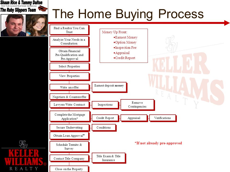 Pre-Home Buyers Presentation - ppt video online download