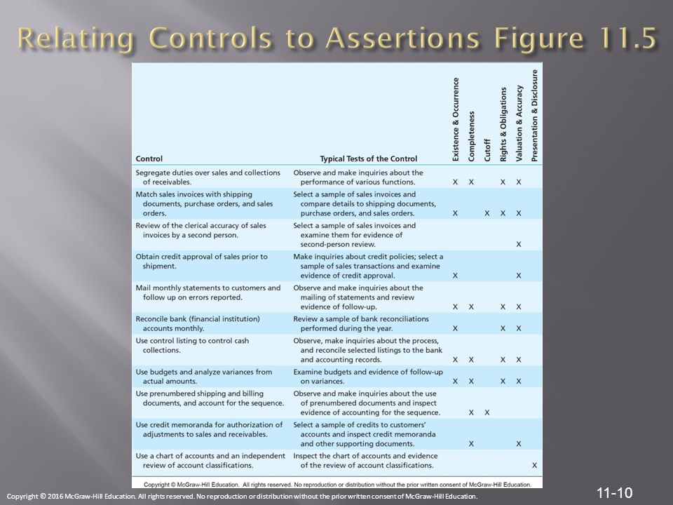 Relating Controls to Assertions Figure 11.5