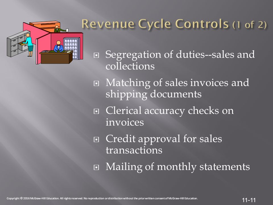 Revenue Cycle Controls (1 of 2)