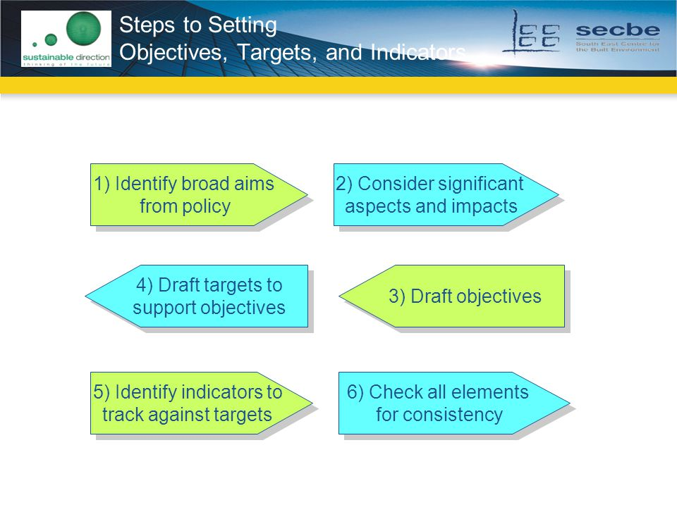 Steps to Setting Objectives, Targets, and Indicators