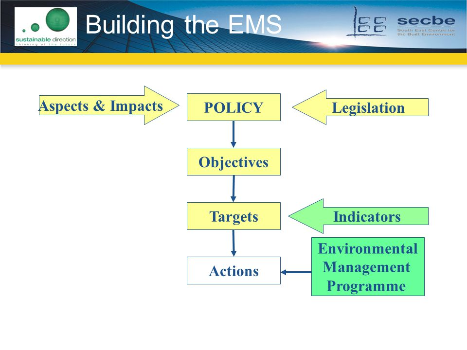 Building the EMS Aspects & Impacts Legislation POLICY Objectives