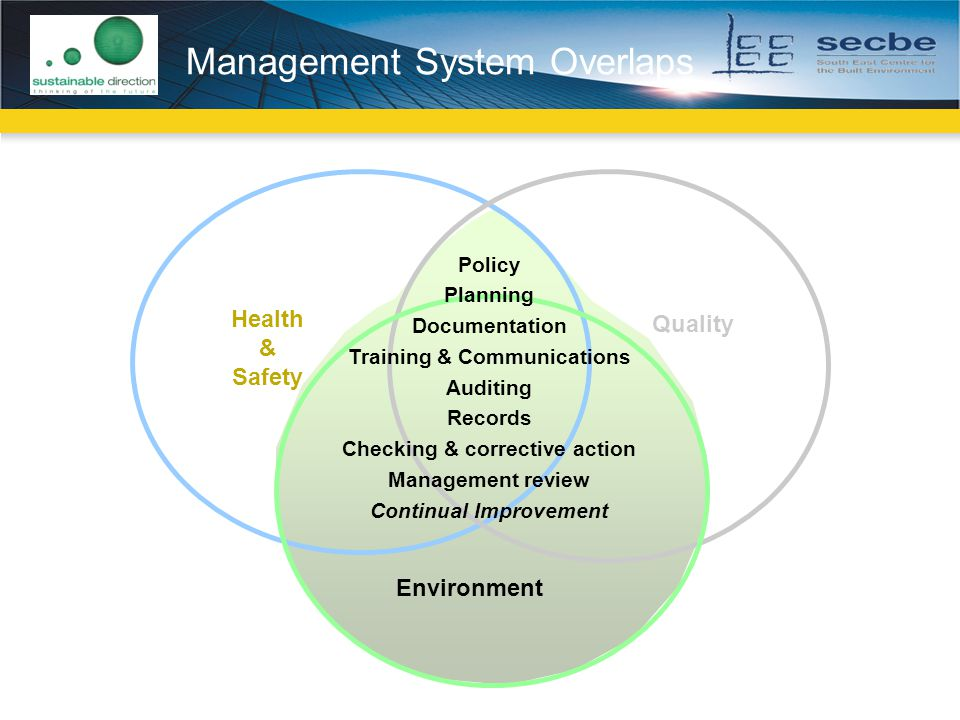 Management System Overlaps