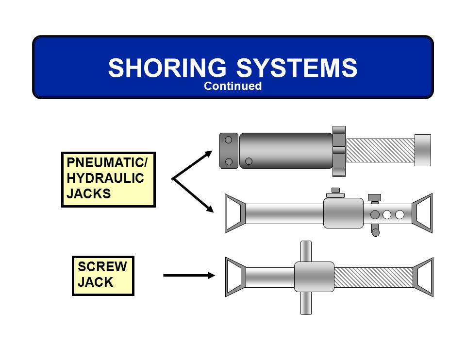 Hydraulic Shoring Jacks : Corporate safety training ppt video online download