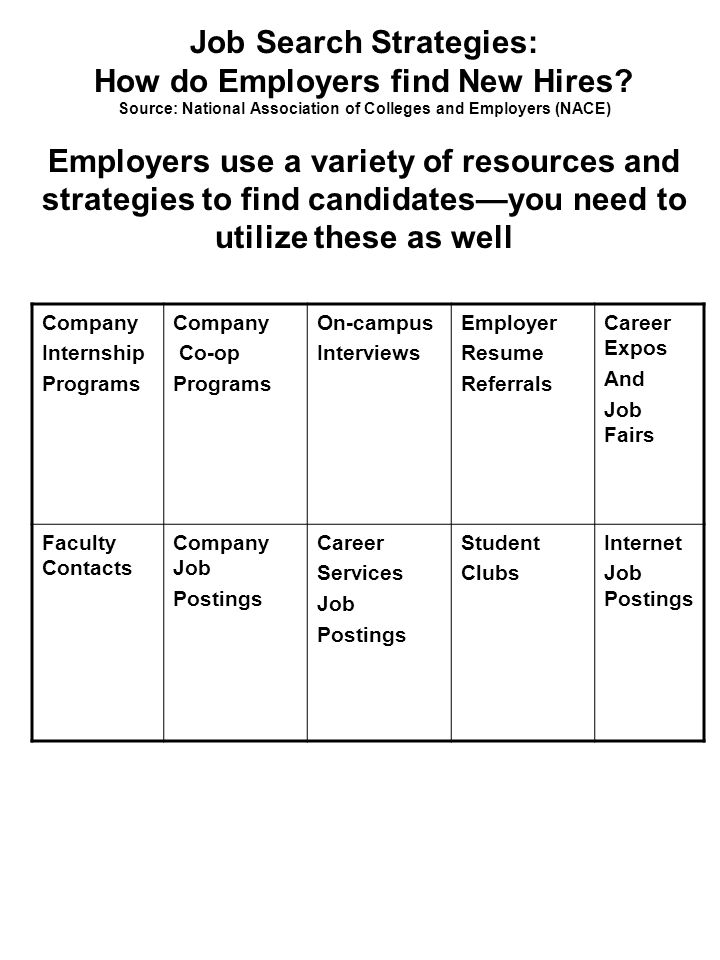 resume postings for employers