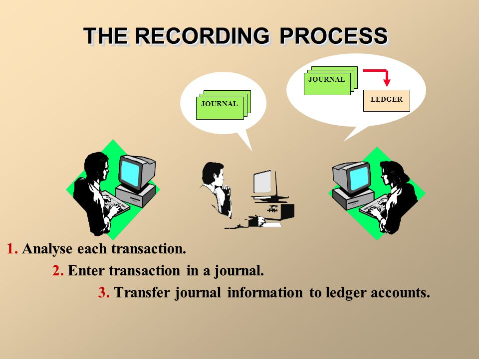 THE RECORDING PROCESS 1. Analyse each transaction.