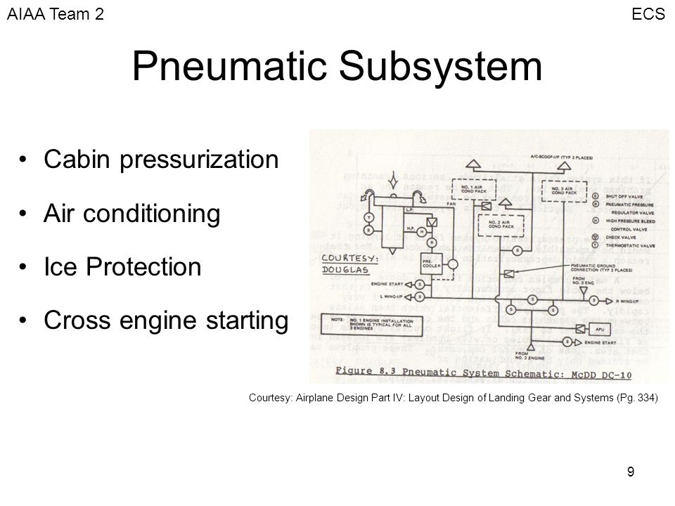 Environmental Control System (ECS) - ppt video online download