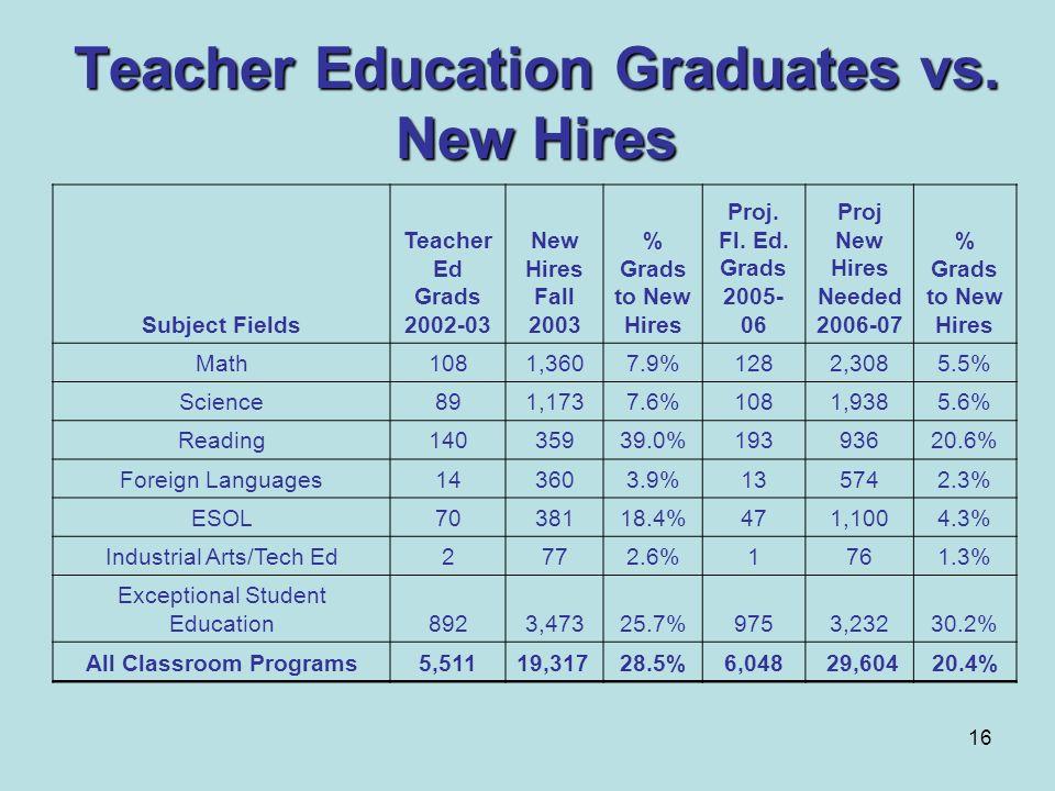 Teacher Education Graduates vs. New Hires