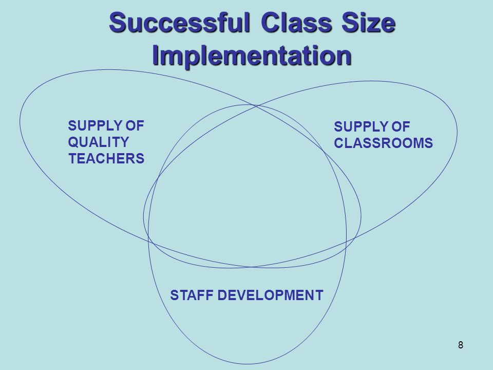 Successful Class Size Implementation