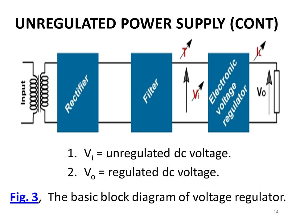 Lecture 10 11 regulated power supplies ppt video online download 3 the basic block diagram of voltage regulator ccuart Image collections