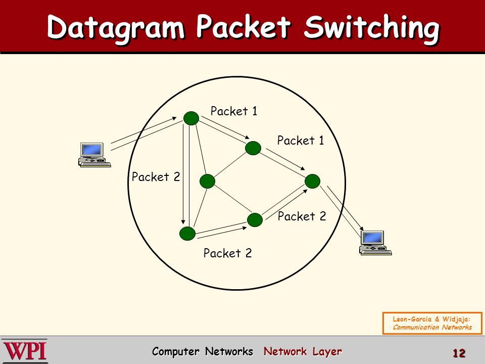 Packet Switching Related Keywords - Packet Switching Long ... Datagram Packet Switching