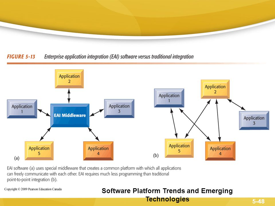 Software Platform Trends and Emerging Technologies