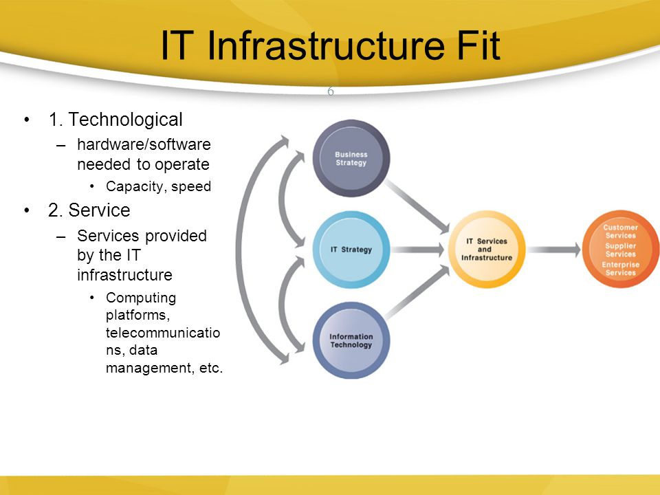 IT Infrastructure Fit 1. Technological 2. Service
