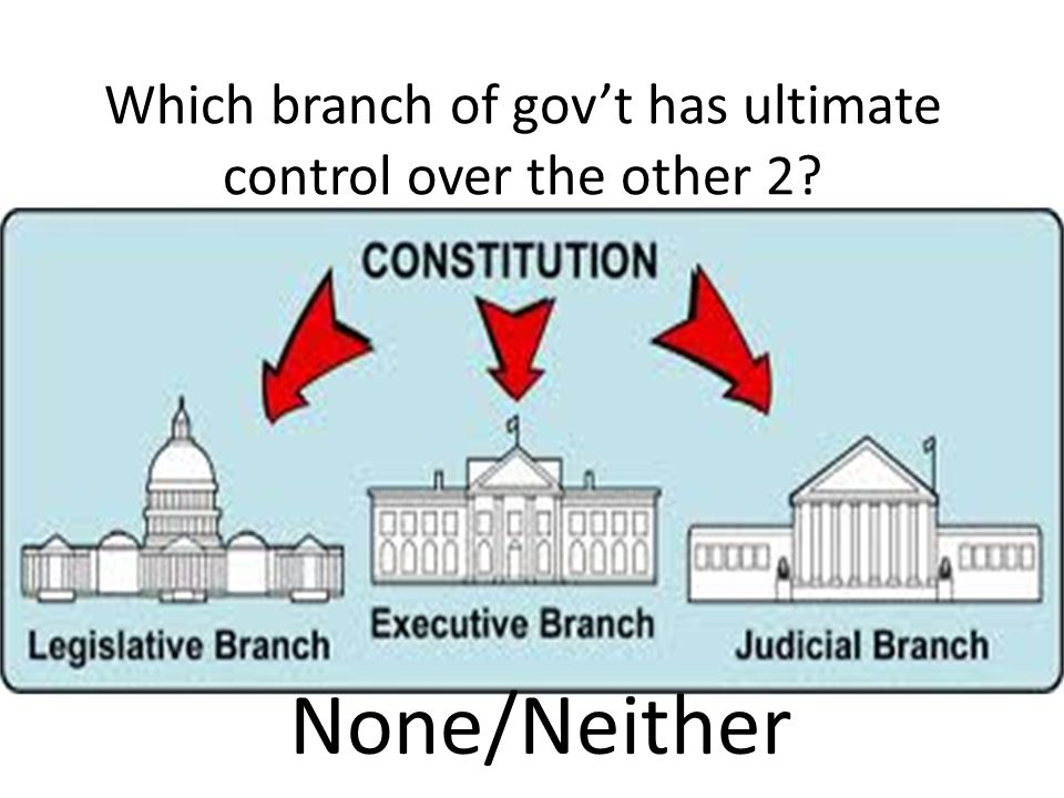Which branch of gov't has ultimate control over the other 2