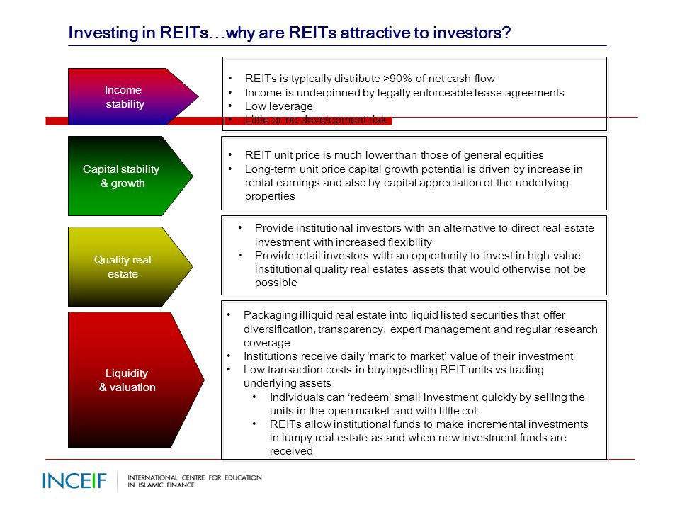 Ib 1006 islamic reits prof dr saiful azhar rosly ppt download investing in reitswhy are reits attractive to investors platinumwayz