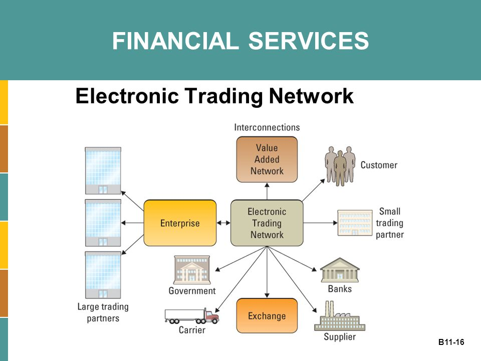 Electronic Trading Network