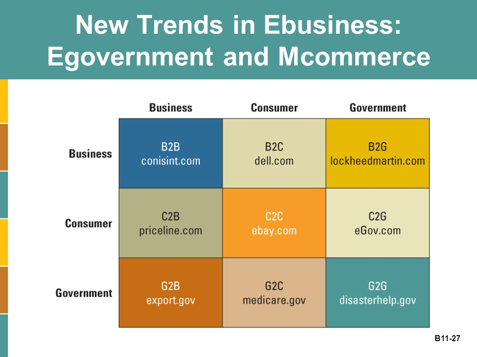New Trends in Ebusiness: Egovernment and Mcommerce