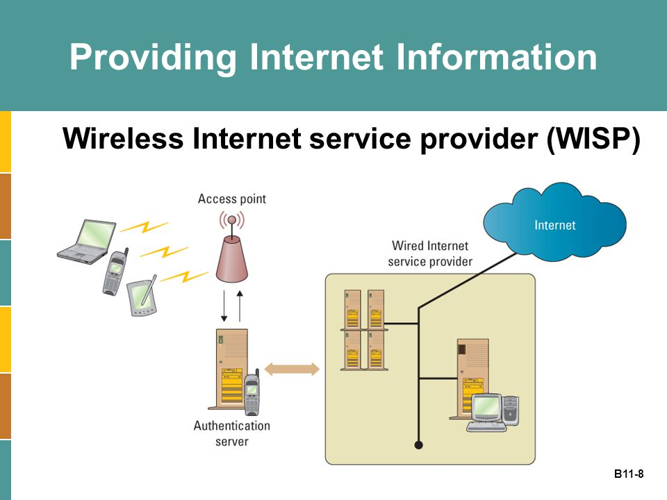 Providing Internet Information