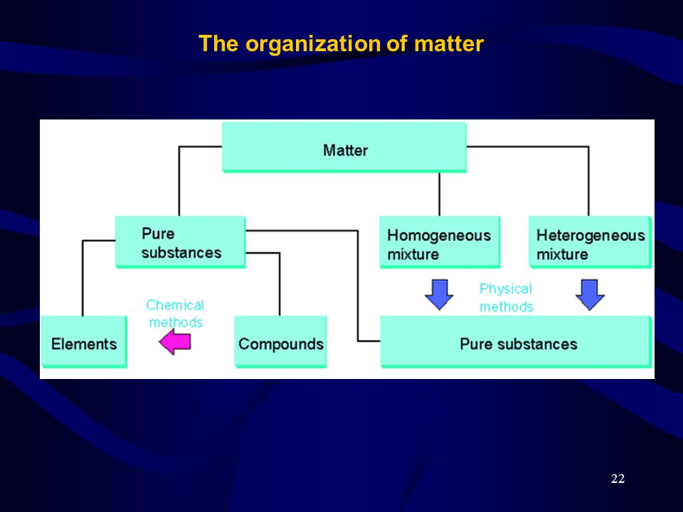 Atoms, Molecules, and the States of Matter Chapter 1 - ppt ...