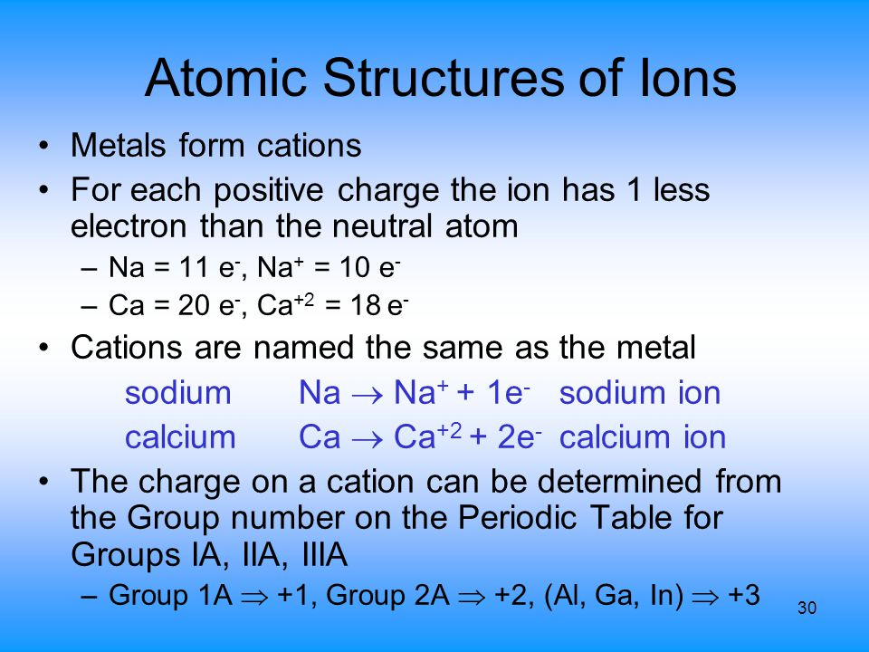 Elements, Atoms & Ions Chapter 4 - ppt video online download