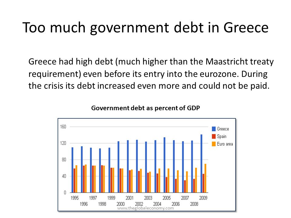 Too much government debt in Greece