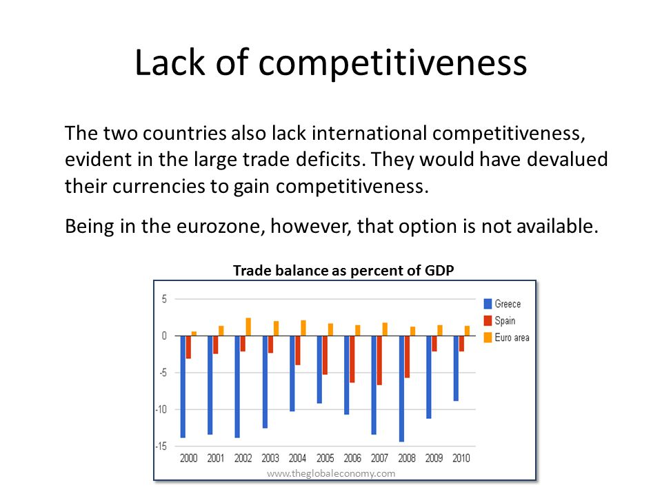 Lack of competitiveness