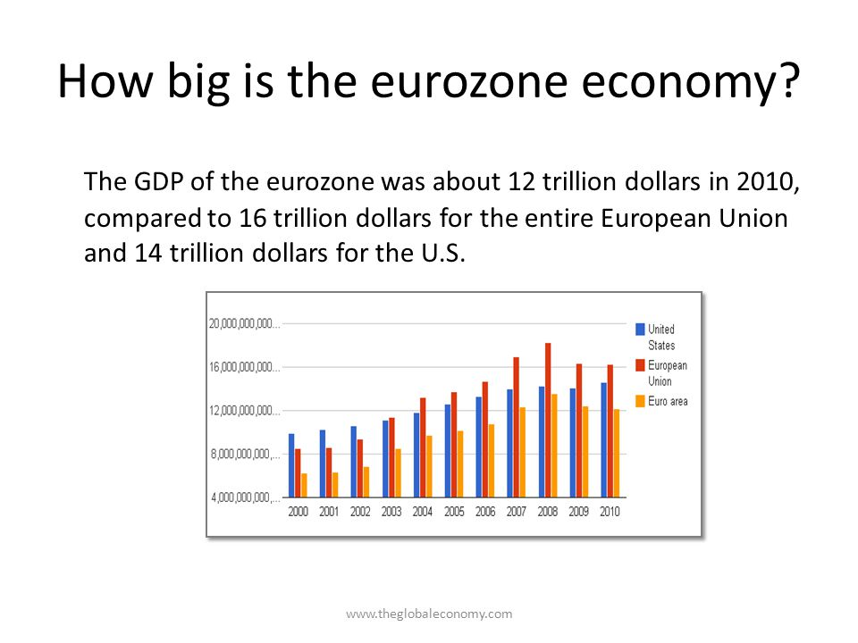 How big is the eurozone economy
