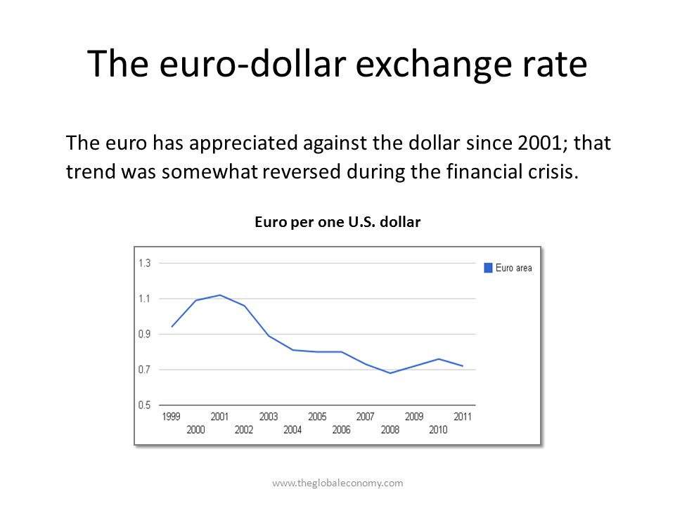 The euro-dollar exchange rate