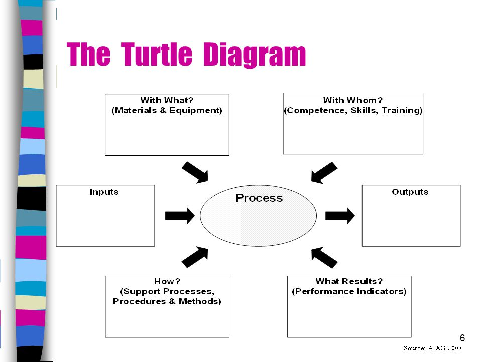 Internal Auditing Pitfalls Preventive Actions Ppt 6 Turtle Diagram