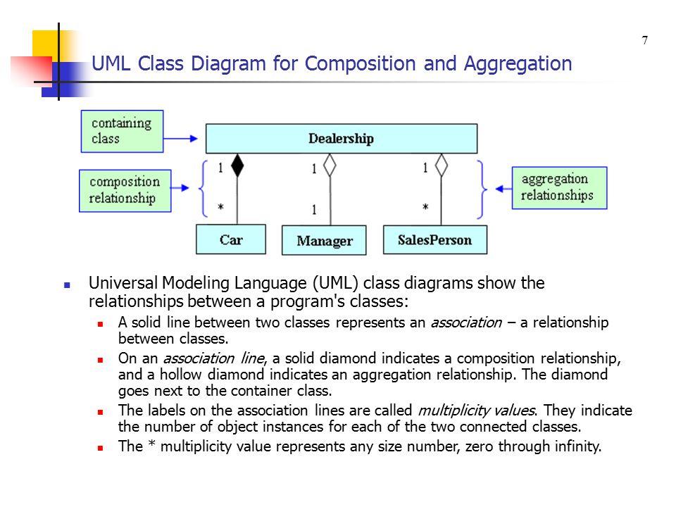 chapter 12 aggregation composition and inheritance. Black Bedroom Furniture Sets. Home Design Ideas