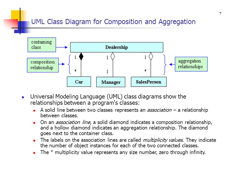 uml class diagram contains relationship with god