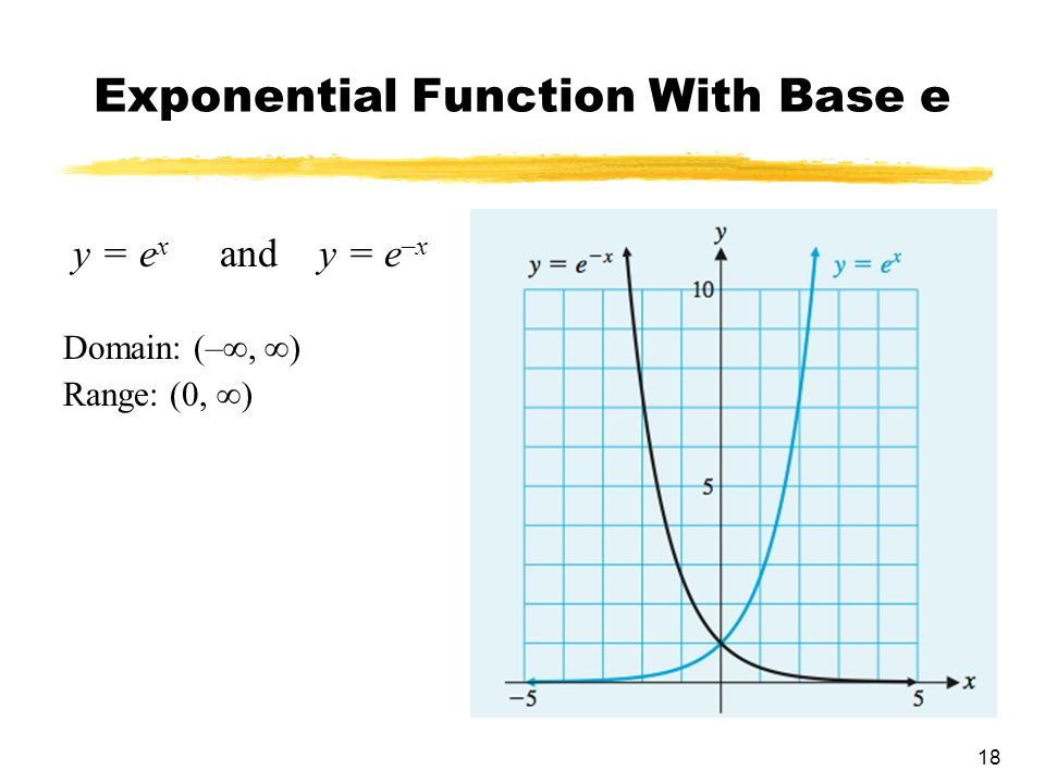 how to find the base of exponential function