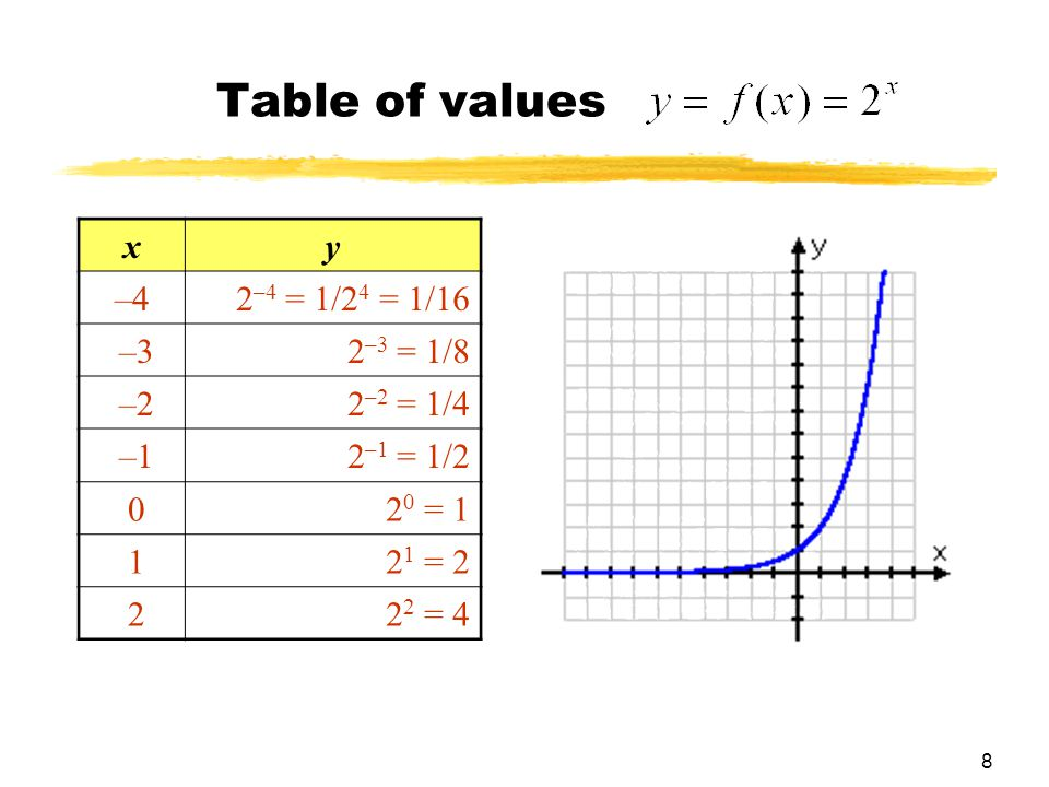 Chapter 2 functions and graphs ppt download for X and y table of values