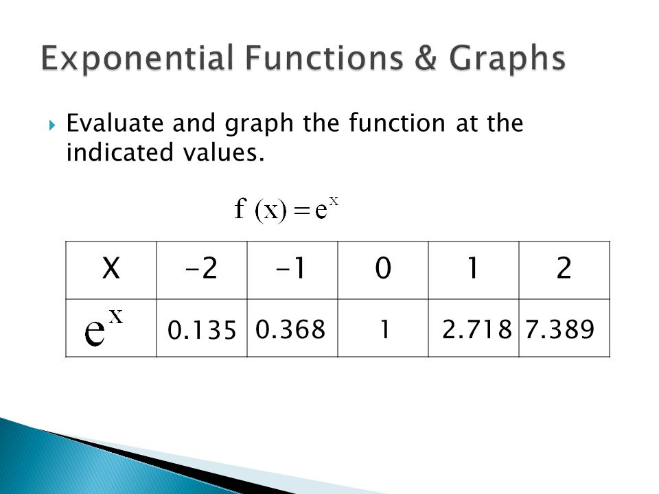 functions and their graphs Quadratic functions these are functions of the form: y = a x 2 + b x + c, where a, b and c are constants their graphs are called parabolasthis is the next simplest type of function after the linear function.