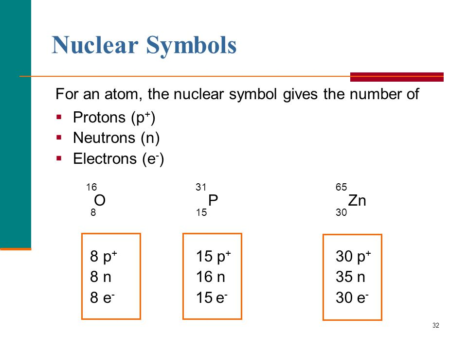 Chapter 5 atoms and periodic table ppt download 32 nuclear urtaz Choice Image