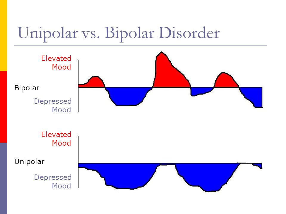 bipolar vs depression Bipolar disorder, previously known as manic depression, is a mental disorder that  causes  one review found no difference in monoamine levels, but found  abnormal norepinephrine turnover in people with bipolar disorder tyrosine  depletion.